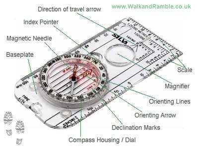 Compasss-description-diagram-1