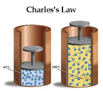 Charles'