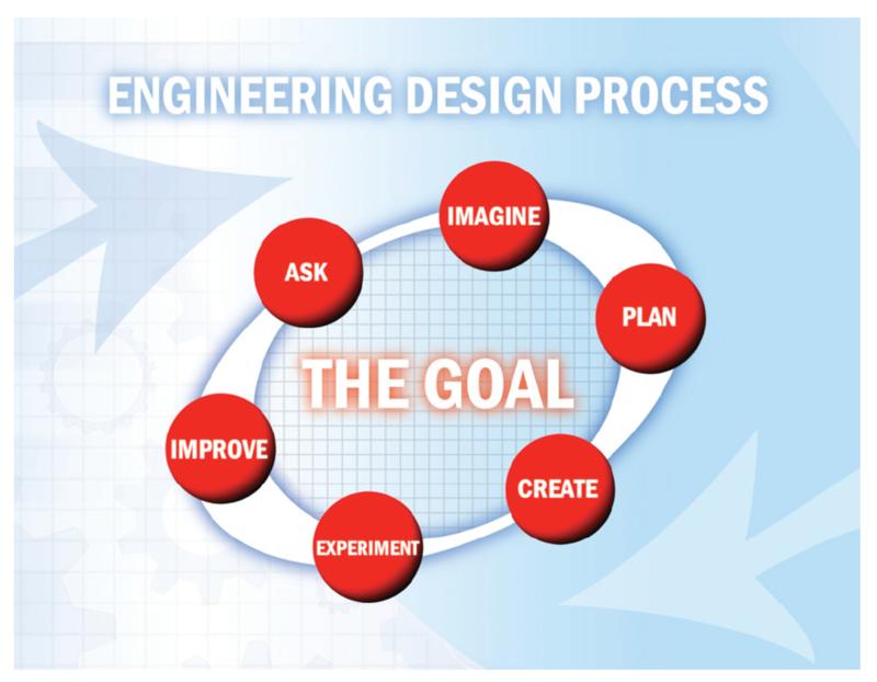 Design Engineering Process