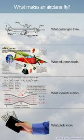 What makes if fly 2